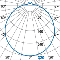Photometric Diagram